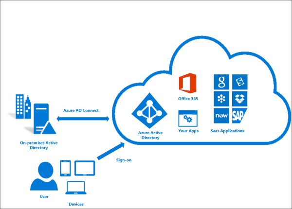 Azure Active Directory and Windows 10: Bringing the cloud to enterprise desktops!
